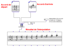 Description de l'image Interpolation musique Openmusic.png.