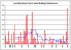 Jack Blackham - Jack Blackham's Test career batting graph.