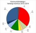 Kommunfullmäktige i Varbergs kommun 2010–2014.png