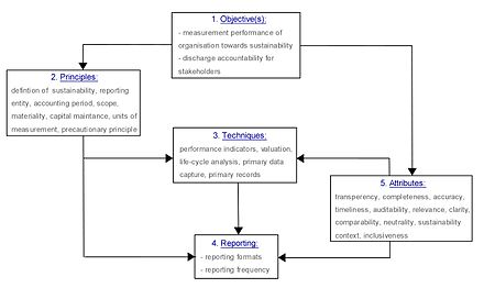 Components of Goeff Lamberton's comprehensive sustainability accounting framework. Lamberton Framework.jpg