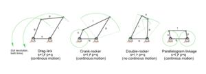 Kinematic diagram - Types of four-bar linkages, s = shortest link, ℓ = longest link