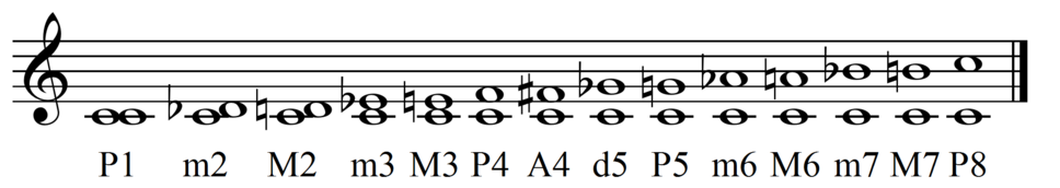 Main intervals from C