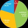 Marktanteile-der-in-Österreich-tätigen-Mobilfunkanbieter-nach-Teilnehmerzahlen.png