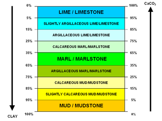 Marl - Scheme of the transitional lithotypes from mud (or mudstone) to lime (or limestone), illustrating the definition of marl (marlstone) as a mix of calcium carbonate and clay