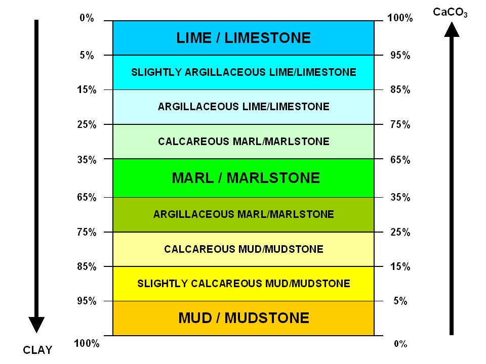 Marl vs clay & lime EN