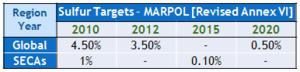 Cold ironing - Image: Marpol 6