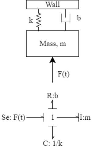 Bond graph - A simple mass–spring–damper system, and its equivalent bond-graph form