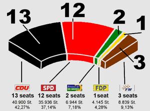 Niddatal - Division of seats.