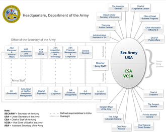 United States Secretary of the Army - Chart showing the organization of the Office of the Secretary of Army and its relationship to the Army Staff.