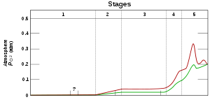 A graph showing time evolution of oxygen pressure on Earth; the pressure increases from zero to 0.2 atmospheres.