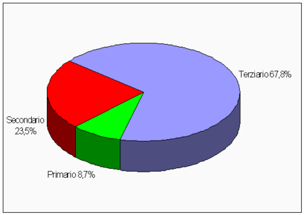 Percentage distribution of employees in different economic sectors in Sardinia: 8.7% the primary sector (fishing, agriculture, farming), 23.5% the secondary sector (industry, machinery, manufacturing), and 67.8% the tertiary sector (tourism, services, finance) Percentualesettorioccupazionalisardegna.png