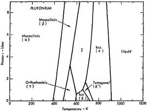 Allotropes of plutonium - Phase diagram detail for lower pressures