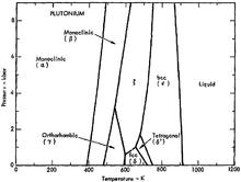 Allotropes Of Plutonium Wikipedia