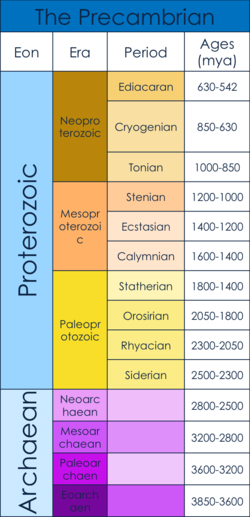 PreCambrian Era Geological Timeline.png
