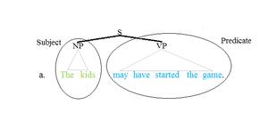 Predicate (grammar) - Predicate tree 1