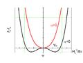 Pseudofunción de onda (teoría Ginzburg-Landau).png