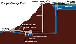 Pumped-storage hydroelectricity - Image: Pumpstor racoon mtn