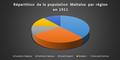 Répartion de la population Maltaise par région en 1911.png