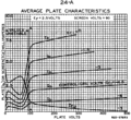RCA 24-A screen grid tube anode characteristics.png