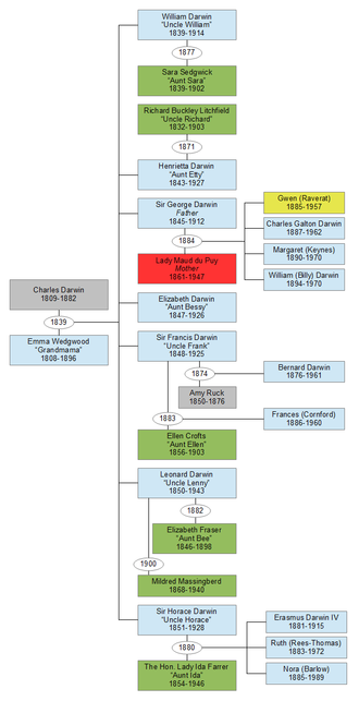 Period Piece (book) - The author's quite extensive family tree.  The author is in yellow.