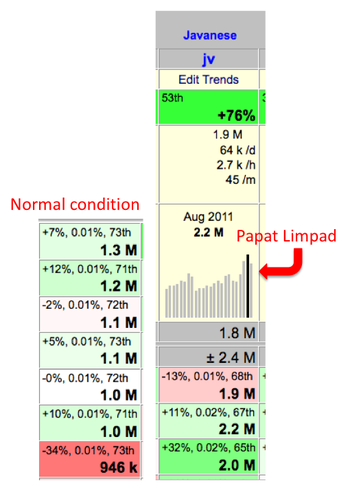 Javanese Language Wikipedia Revitalization Project 2012 2013 Activities
