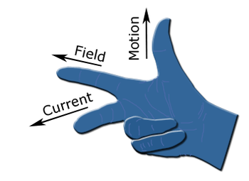 Fleming Left hand rule drawing