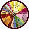 Roue des Arômes du Vin.jpg