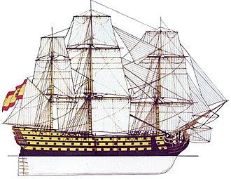 HMS San Josef (1797) - Image: San José, model