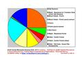 Scott County Native Vegetation Pie Chart Wiki Version.pdf