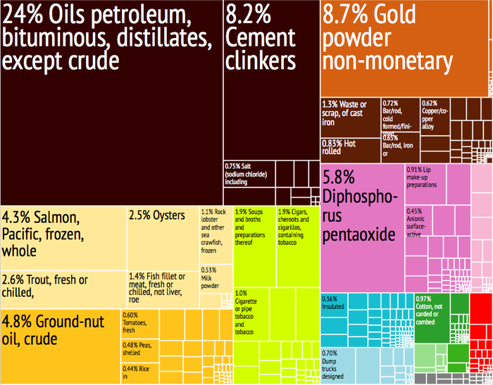 A proportional representation of Senegal's exports Senegal Export Treemap.png