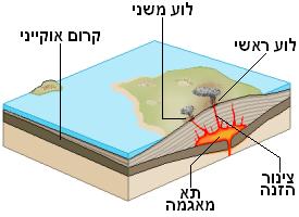 Shield volcano heb