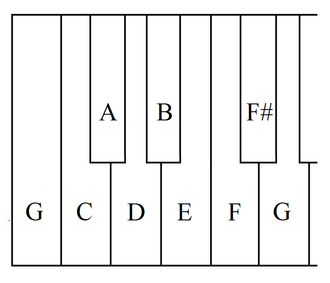 Short octave - Image: Short Octave On G