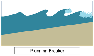 Wind-wave dissipation - Simple schematic of pulnging breaker