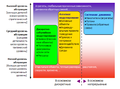 Simulation approaches vs abstraction levels(rus).PNG