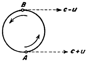 Tests of special relativity - The de Sitter double star experiment, later repeated by Brecher under consideration of the extinction theorem.