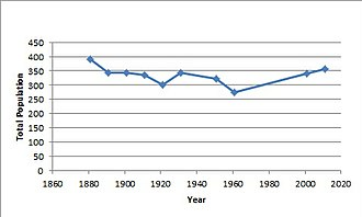 Smeeton Westerby - Total population of Smeeton Westerby Civil Parish, as reported by the Census of Population from 1881 to 2011.