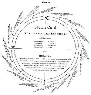 Henry Piddington - A storm card to guide sailors