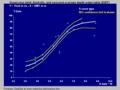 Sugarcane S-curve.png
