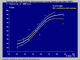 Logistic function - Image: Sugarcane S curve