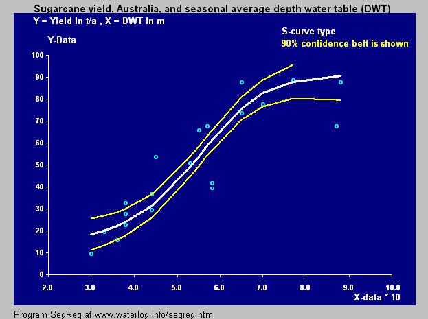 Sugarcane S-curve