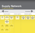 Supply Chain Network Example.png