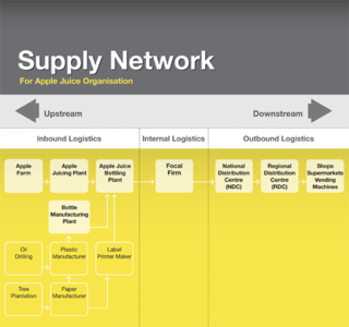 Supply-chain network