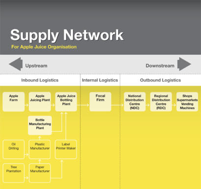 Supply Chain Network Wikipedia