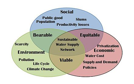 Sustainable development in an urban water network