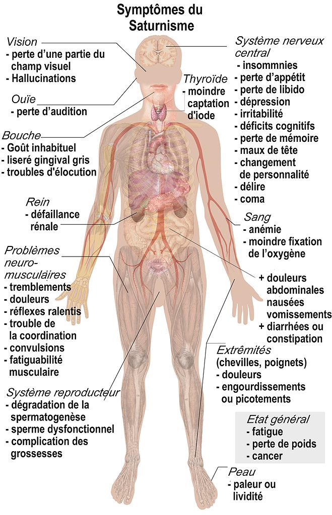 poisoning symptoms in adults