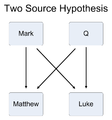 Synoptic problem - Two Source hypothesis.png