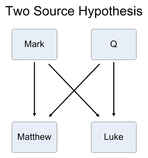 File:Synoptic problem - Two Source hypothesis.png