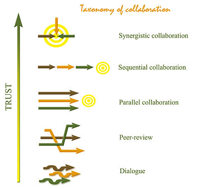 Figure 1:taxonomy of collaboration
