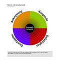 Teorin om sociala band 2.png