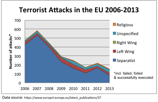 Terrorist Attacks Wikipedia: The European Refugee Crisis